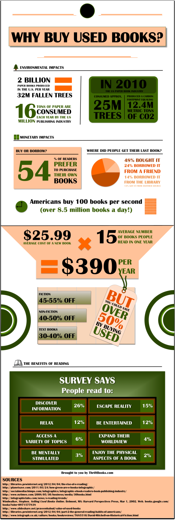 Why Buy Used Books - TB - graphic modified